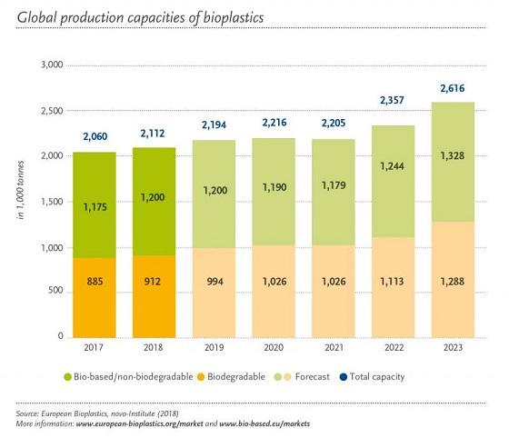 ظرفیت تولید جهانی پلاستیک زیستی