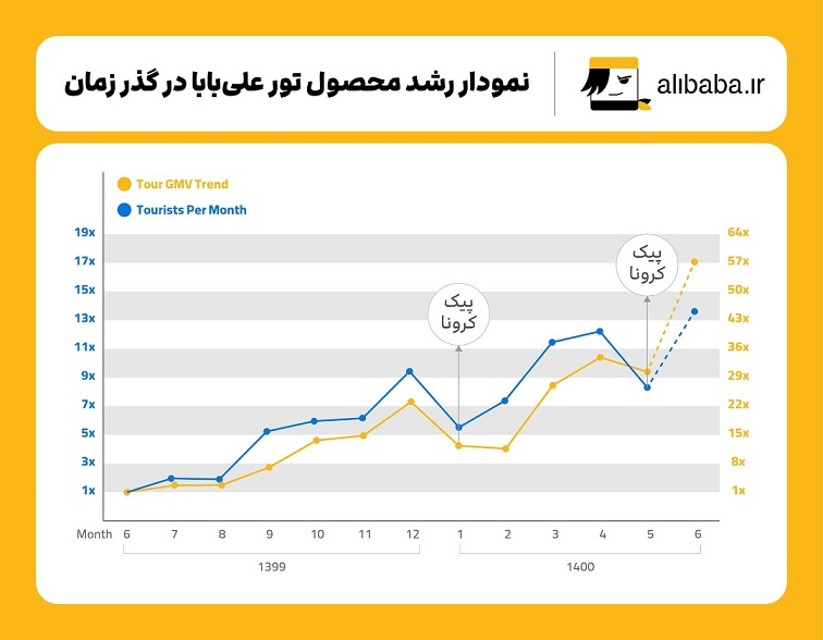 نمودار رشد محصول تور علی بابا